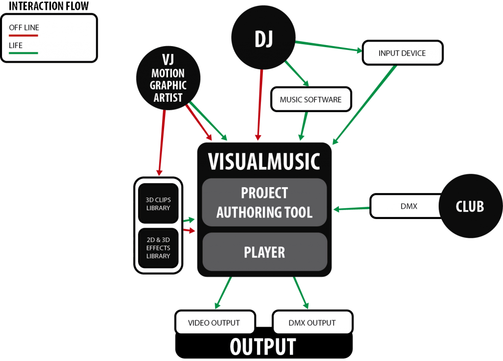 VisualMedia workflow for both live and off-line interactions